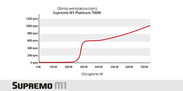 wykres-obrotow-PL
