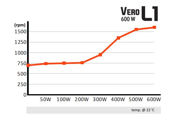 vero_600_l1_rpm