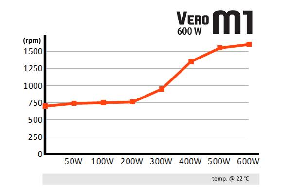 vero_600_m1_rpm