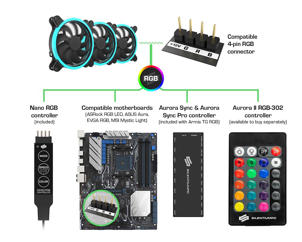 Corona HP RGB Kit (3×140 MM) : SilentiumPC